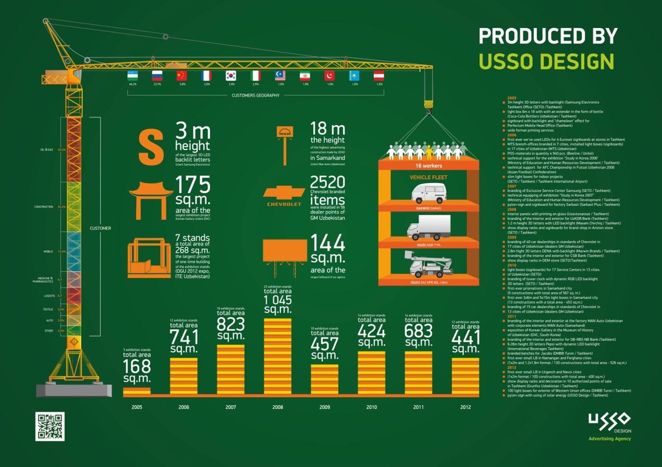 Инфографика USSO