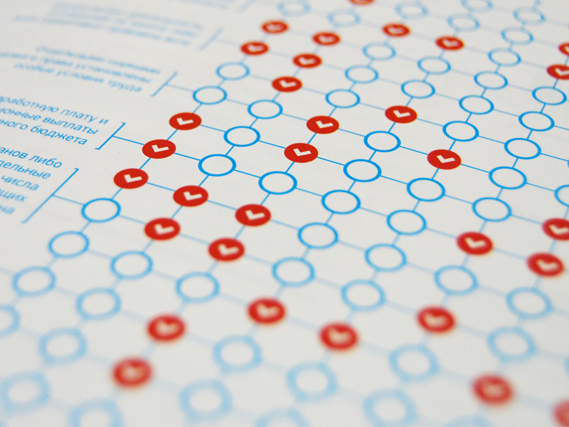 Дизайн брошюры с элементами инфографики для UNDP